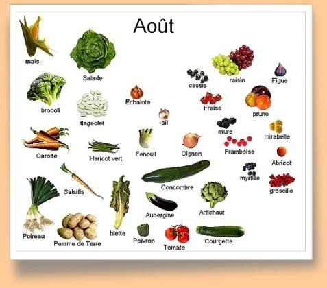 En ao t c est le festival des couleurs emmanuelle perrin naturopathe iridologue - Fruits et legumes aout ...